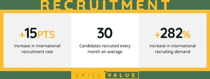SkillValue 2020 Review-Recruitment