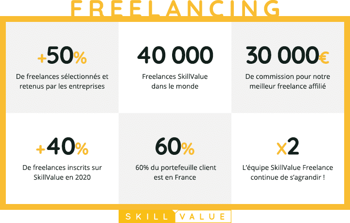 Retrospective 2020-SkillValue Freelancing