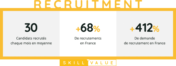 Retrospective 2020-SkillValue Recruitment