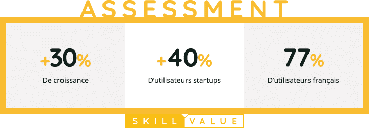 SkillValue Assessment-Retrospective 2020