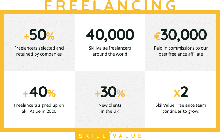 SkillValue 2020 Review-Freelancing