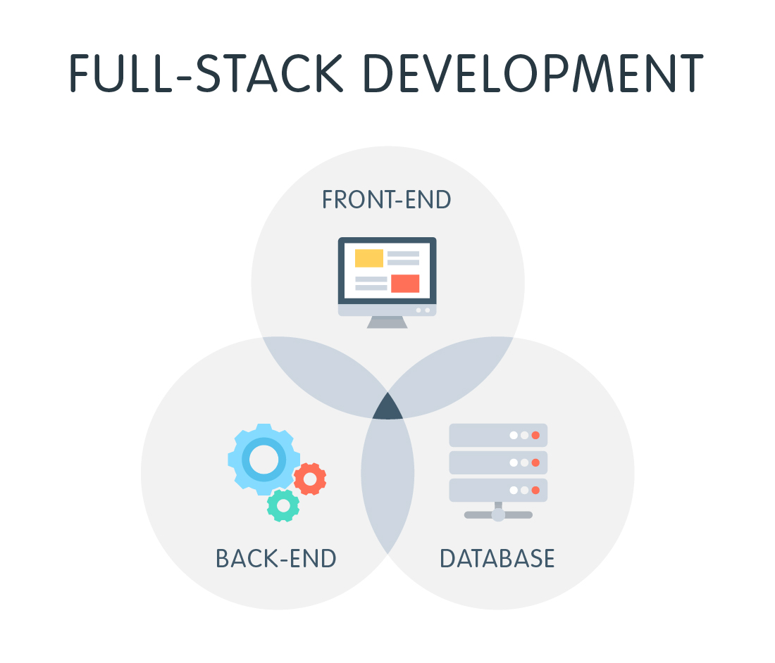 Full Stack Developer | Bucharest